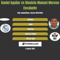 Daniel Aguilar vs Dionicio Manuel Moreno Escalante h2h player stats