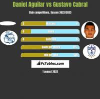 Daniel Aguilar vs Gustavo Cabral h2h player stats