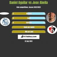 Daniel Aguilar vs Jose Abella h2h player stats