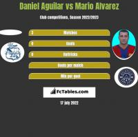 Daniel Aguilar vs Mario Alvarez h2h player stats
