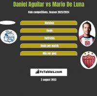 Daniel Aguilar vs Mario De Luna h2h player stats
