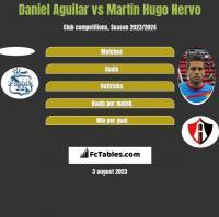 Daniel Aguilar vs Martin Hugo Nervo h2h player stats