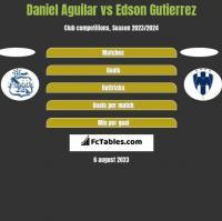 Daniel Aguilar vs Edson Gutierrez h2h player stats