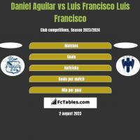 Daniel Aguilar vs Luis Francisco Luis Francisco h2h player stats