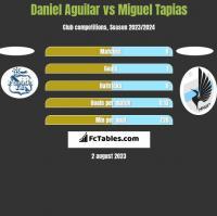 Daniel Aguilar vs Miguel Tapias h2h player stats