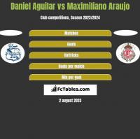 Daniel Aguilar vs Maximiliano Araujo h2h player stats