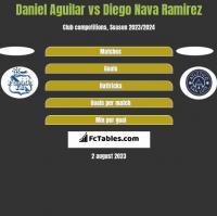 Daniel Aguilar vs Diego Nava Ramirez h2h player stats