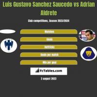 Luis Gustavo Sanchez Saucedo vs Adrian Aldrete h2h player stats