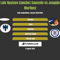 Luis Gustavo Sanchez Saucedo vs Joaquin Martinez h2h player stats