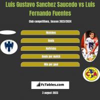 Luis Gustavo Sanchez Saucedo vs Luis Fernando Fuentes h2h player stats
