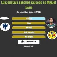 Luis Gustavo Sanchez Saucedo vs Miguel Layun h2h player stats
