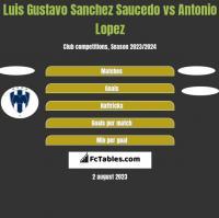 Luis Gustavo Sanchez Saucedo vs Antonio Lopez h2h player stats