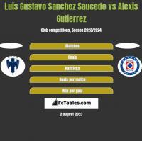 Luis Gustavo Sanchez Saucedo vs Alexis Gutierrez h2h player stats