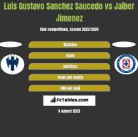 Luis Gustavo Sanchez Saucedo vs Jaiber Jimenez h2h player stats