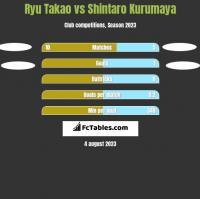 Ryu Takao vs Shintaro Kurumaya h2h player stats