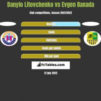 Danylo Litovchenko vs Evgen Banada h2h player stats