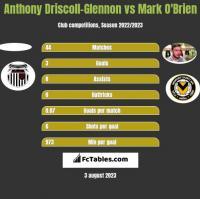 Anthony Driscoll-Glennon vs Mark O'Brien h2h player stats