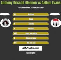 Anthony Driscoll-Glennon vs Callum Evans h2h player stats