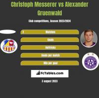 Christoph Messerer vs Alexander Gruenwald h2h player stats