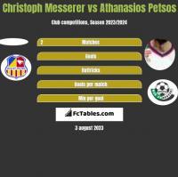 Christoph Messerer vs Athanasios Petsos h2h player stats