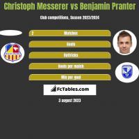 Christoph Messerer vs Benjamin Pranter h2h player stats