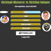 Christoph Messerer vs Christian Gebauer h2h player stats