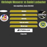 Christoph Messerer vs Daniel Luxbacher h2h player stats