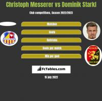 Christoph Messerer vs Dominik Starkl h2h player stats