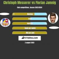 Christoph Messerer vs Florian Jamnig h2h player stats