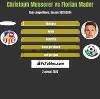 Christoph Messerer vs Florian Mader h2h player stats