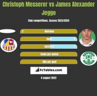 Christoph Messerer vs James Alexander Jeggo h2h player stats