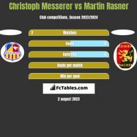 Christoph Messerer vs Martin Rasner h2h player stats