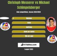 Christoph Messerer vs Michael Schimpelsberger h2h player stats
