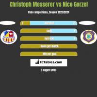 Christoph Messerer vs Nico Gorzel h2h player stats