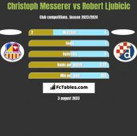 Christoph Messerer vs Robert Ljubicic h2h player stats