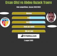 Ercan Cifci vs Abdou Razack Traore h2h player stats