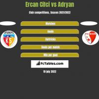 Ercan Cifci vs Adryan h2h player stats