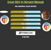 Ercan Cifci vs Bernard Mensah h2h player stats