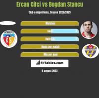 Ercan Cifci vs Bogdan Stancu h2h player stats