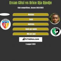 Ercan Cifci vs Brice Dja Djedje h2h player stats