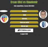 Ercan Cifci vs Claudemir h2h player stats