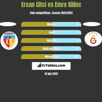 Ercan Cifci vs Emre Kilinc h2h player stats