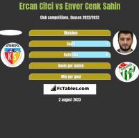 Ercan Cifci vs Enver Cenk Sahin h2h player stats