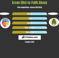 Ercan Cifci vs Fatih Aksoy h2h player stats