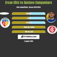Ercan Cifci vs Gustavo Campanharo h2h player stats