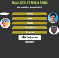 Ercan Cifci vs Mario Situm h2h player stats