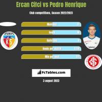 Ercan Cifci vs Pedro Henrique h2h player stats