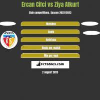 Ercan Cifci vs Ziya Alkurt h2h player stats