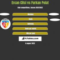 Ercan Cifci vs Furkan Polat h2h player stats
