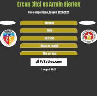 Ercan Cifci vs Armin Djerlek h2h player stats